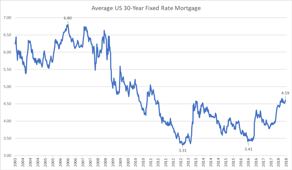 Average US 30-Year Fixed Rate Mortgage Graph